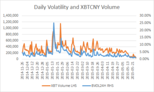 daily vol xbt volume
