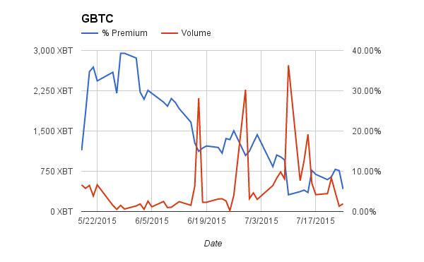 Arbitrage – BitMEX Blog