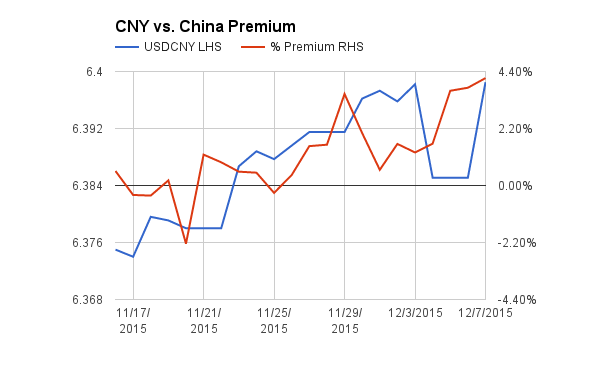 The China Bitcoin Premium Is On The Rise