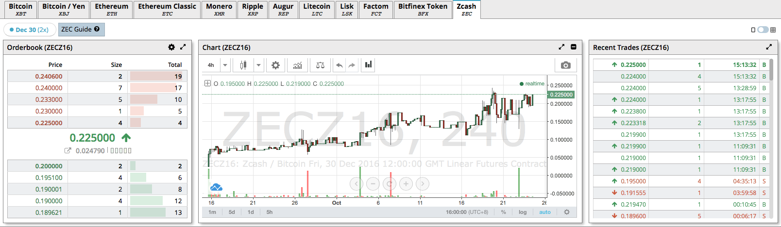 BitMEX Zcash Futures ZECZ16