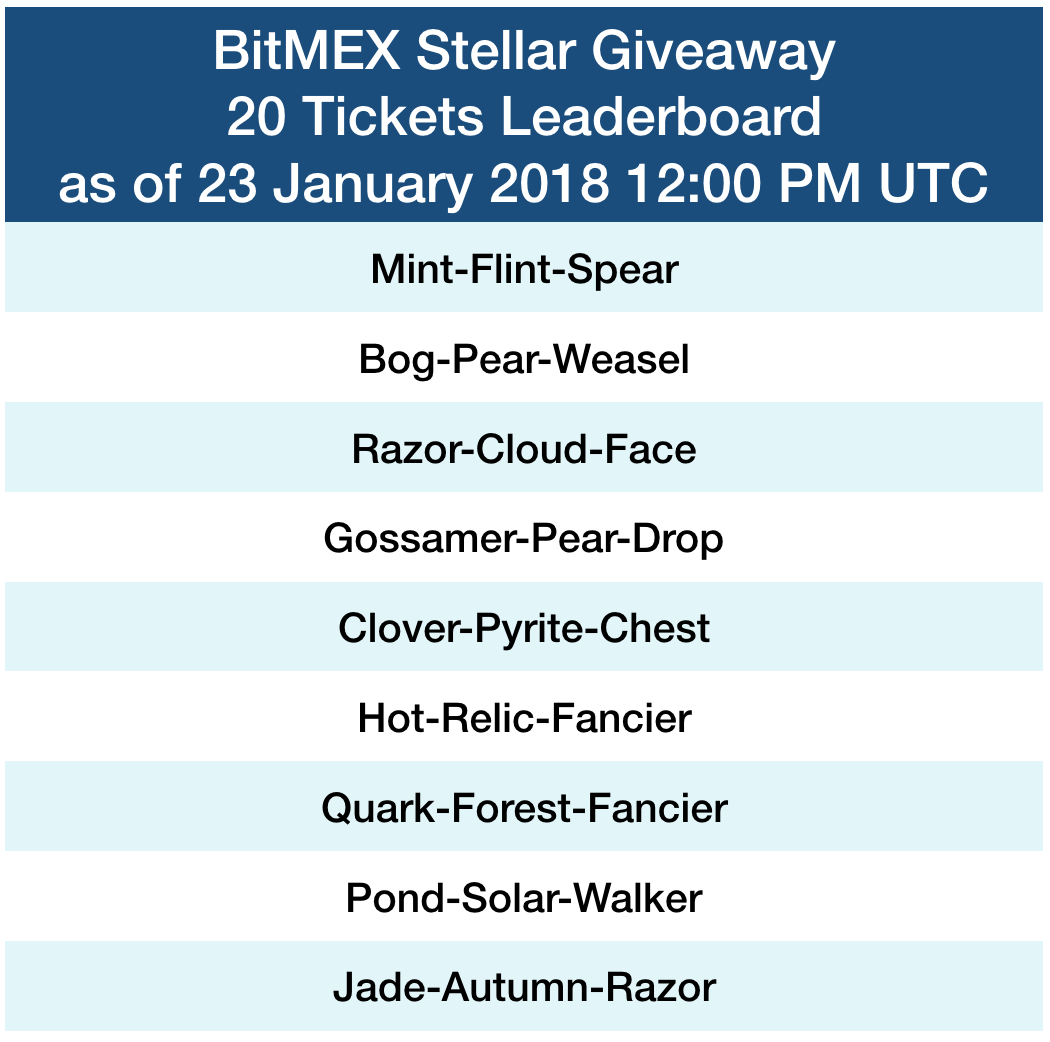 BitMEX Stellar Giveaway leaderboard 23 January 2018 – BitMEX Blog
