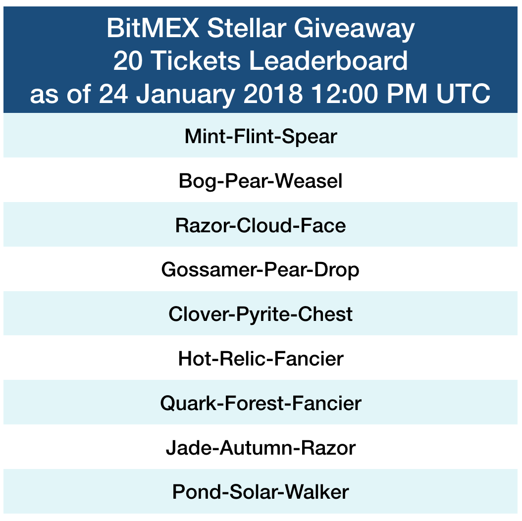 BitMEX Stellar Giveaway leaderboard 24 January 2018 – BitMEX Blog
