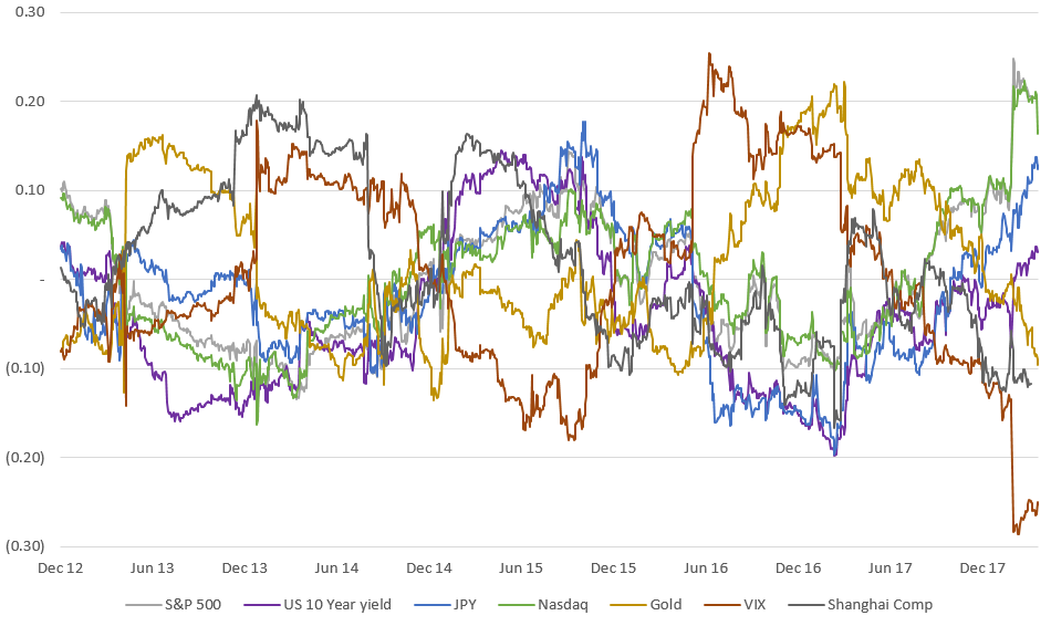 how correlated are cryptocurrencies sp 500