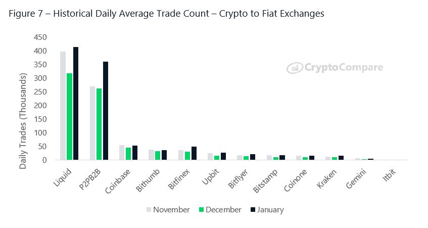 cryptocurrency exchange market size