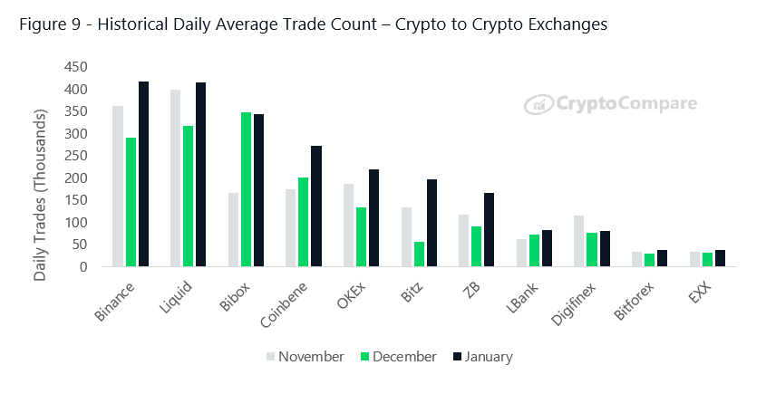 cryptocurrency exchange by daily traded volume